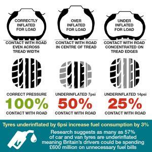 TyreSafe Underinflation