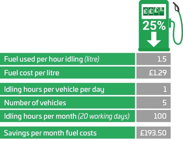 Idling Fuel Saving