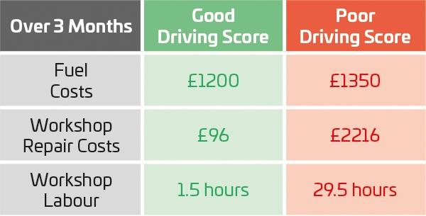 Quartix Driving Score
