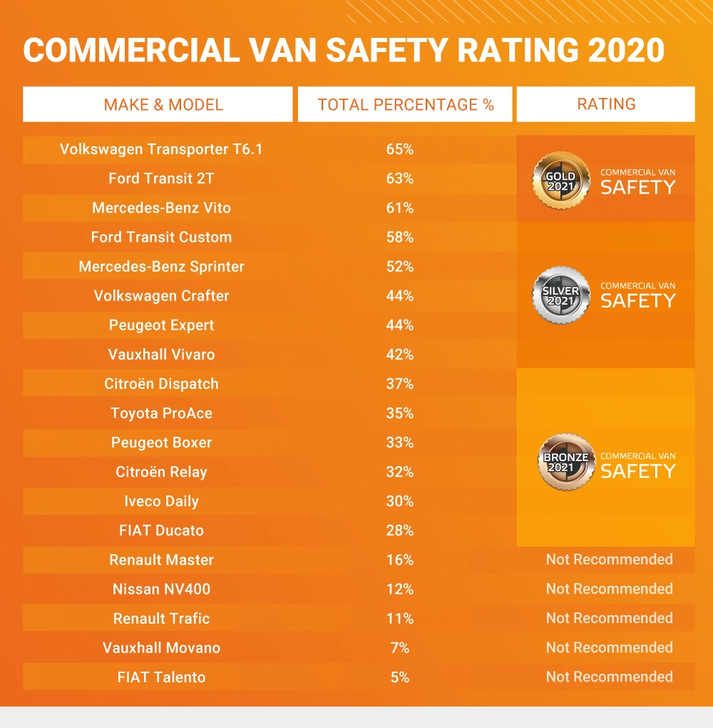 Van Safety Ratings